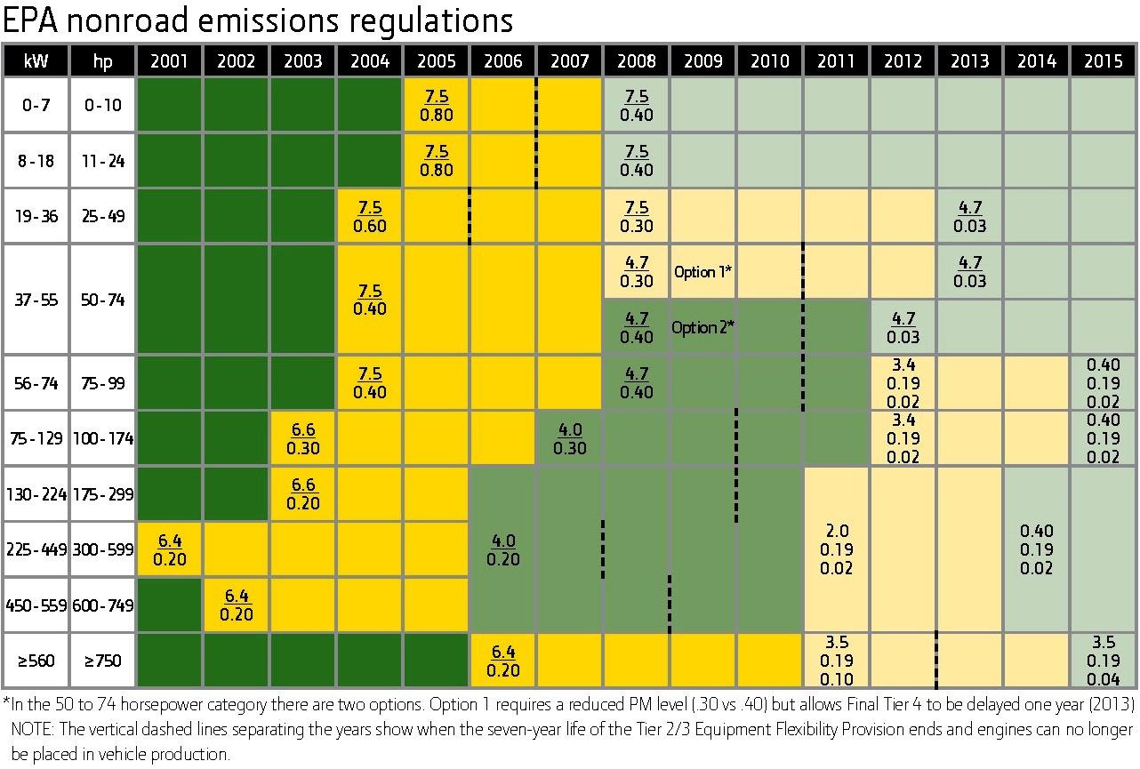 Emissionsregler EPA