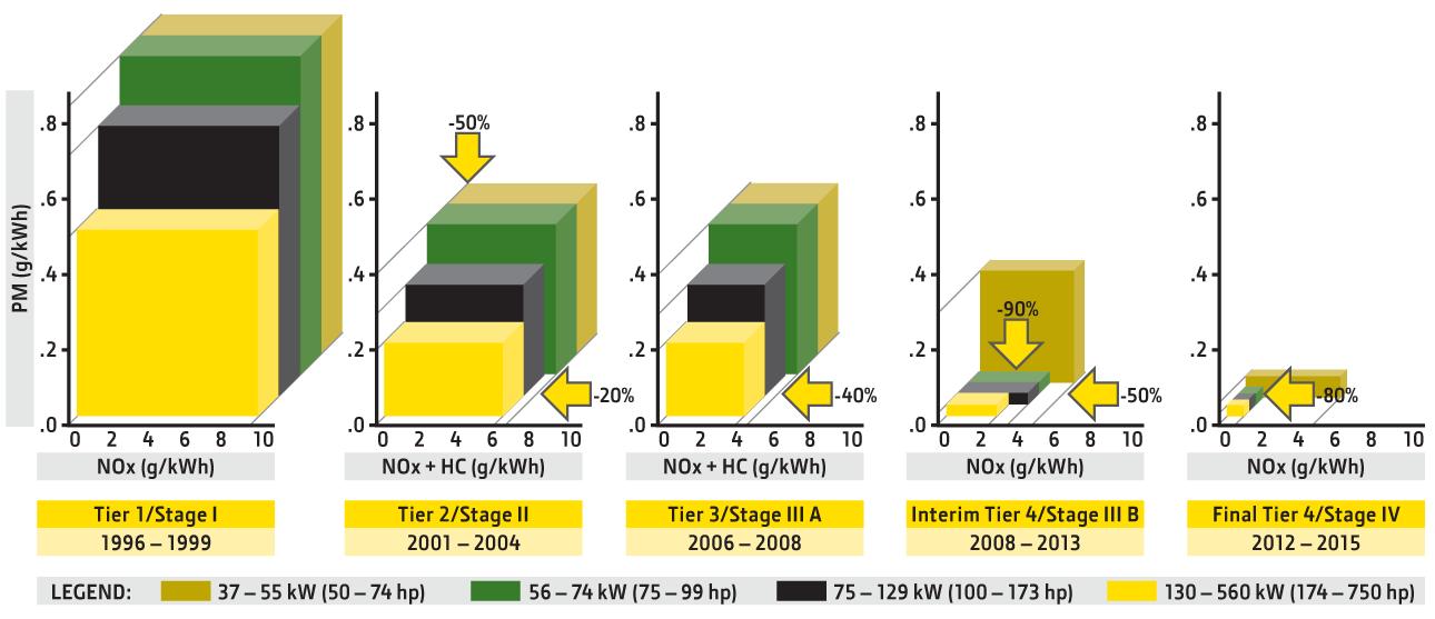 emission-chart